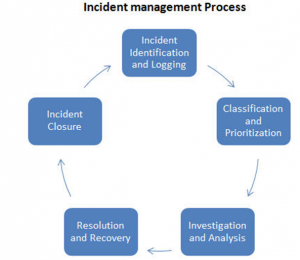 ISTQB Incidence process