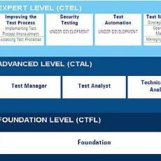 Khung chương trình đào tạo ISTQB advanced level- Test manager and Test analyst