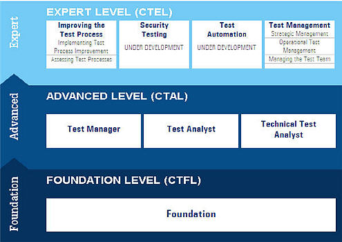ISTQB-advanced-level-certification-CTAL
