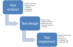 ISTQB - design process
