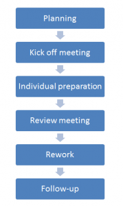 ISTQB review process