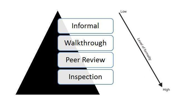 ISTQB review types