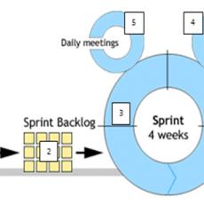 Giới thiệu mô hình phát triển phần mềm Agile-Scrum