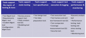 ISTQB test tool classification