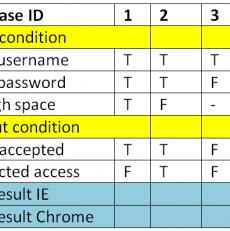 Test matrix cần hiểu rõ nguyên tắc xây dựng dựa vào quy tắc của Decision table