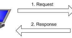 Tại sao cần có API testing cho các hệ thống tích hợp với nhau?
