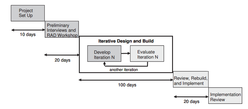 Rappid application model