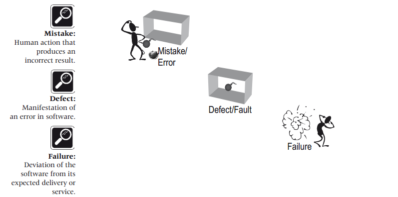 error defect failure