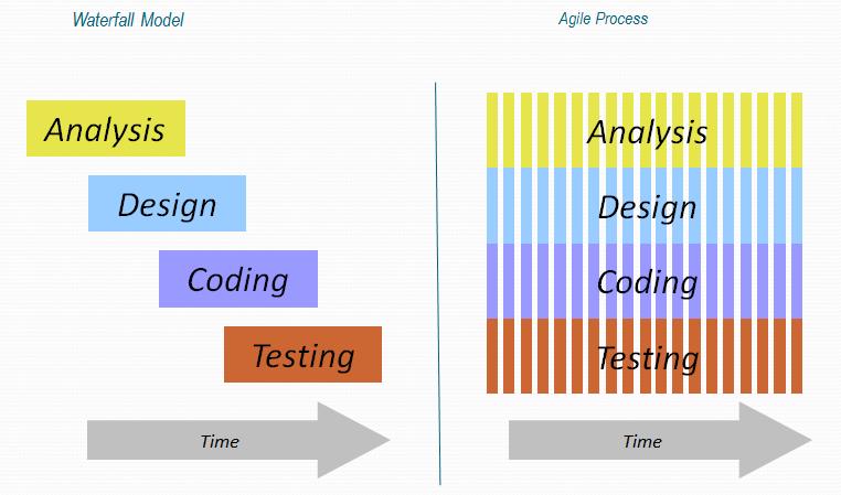 so sánh Agile và Waterfall model